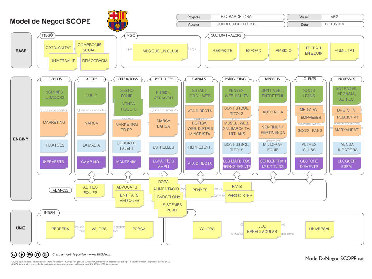 FC Barcelona - Model de Negoci SCOPE